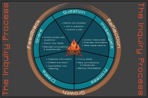 The Inquiry Process Wheel